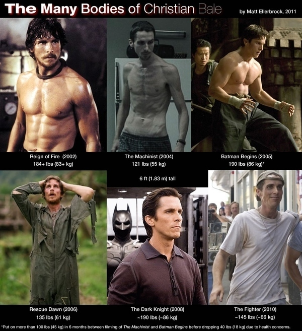 Christian Bale The King Of Body Transformation