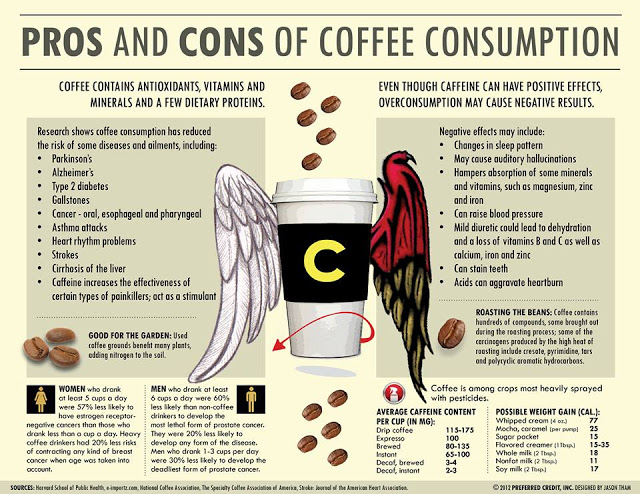 Coffee consumption pros and cons