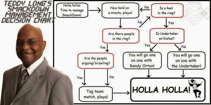 Teddy Long Smackdown Management Decision Chart