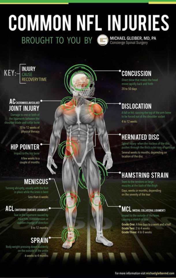 NFL Football common injuries