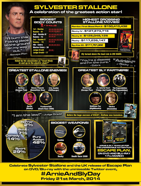 SYLVESTER STALLONE by the Numbers