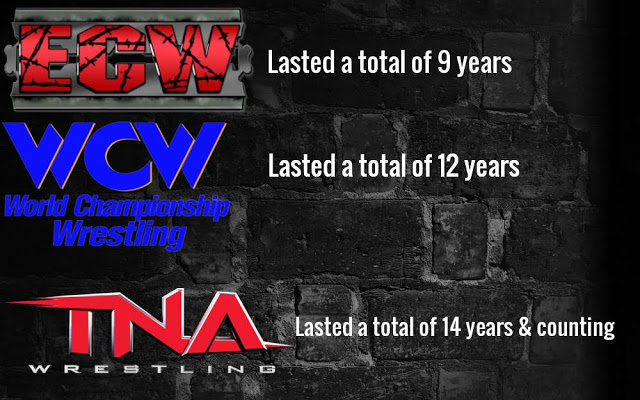 WWE rivals length of life