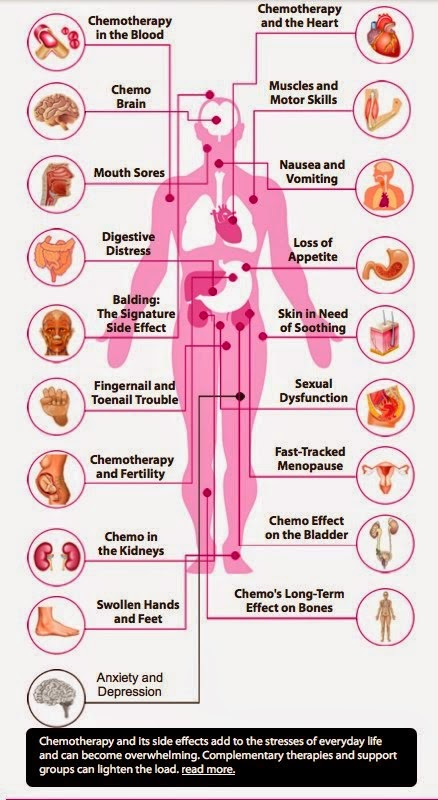 Chemotherapy effects on your body