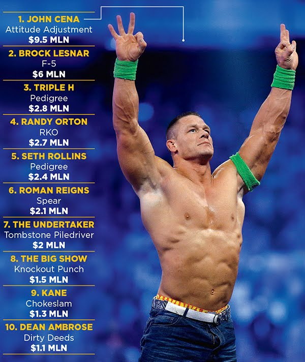 Top 10 WWE Highest Paid Wrestlers 2016