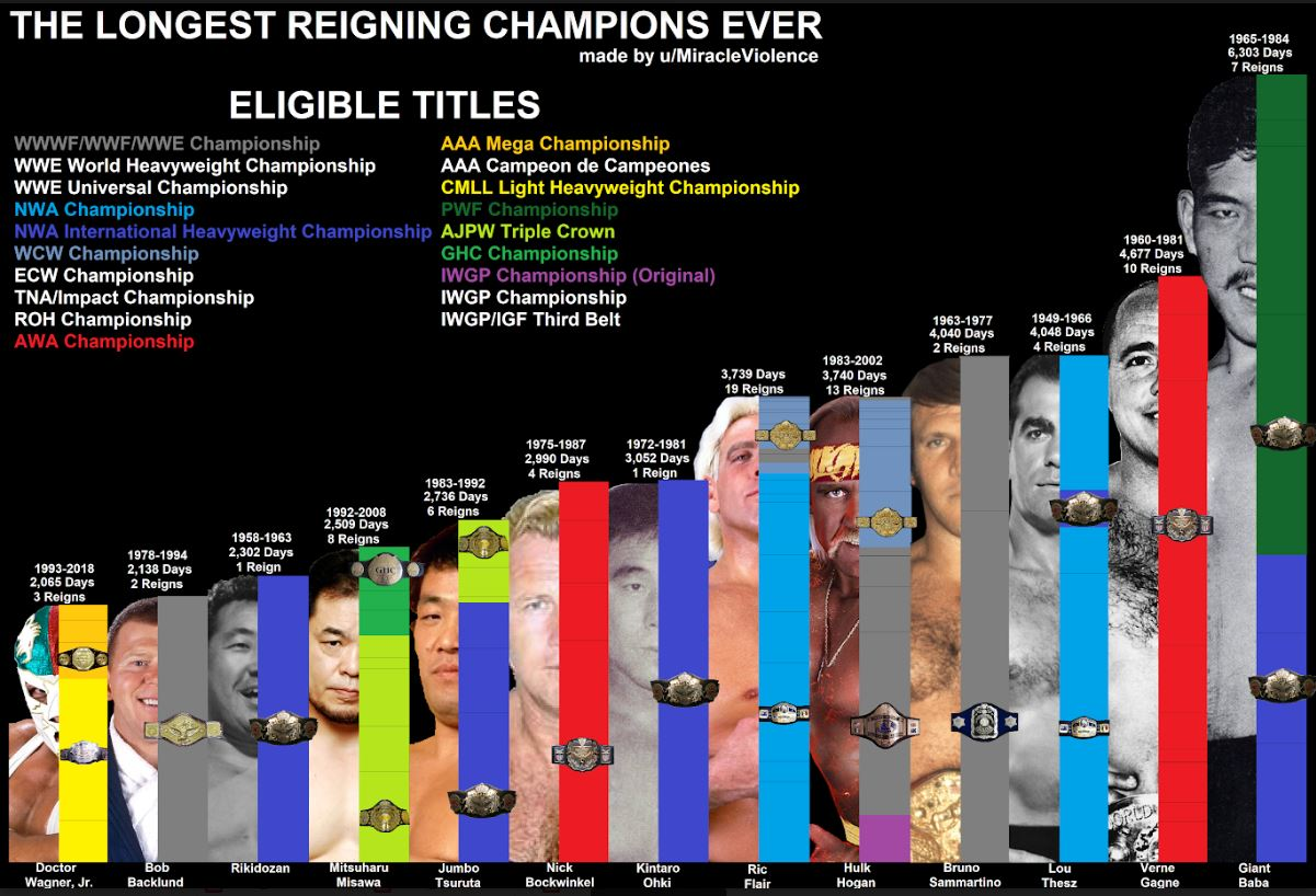 THE LONGEST REIGNING PRO WRESTLING WORLD CHAMPIONS EVER